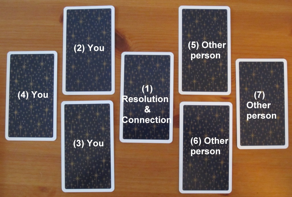 tarot dating Tarot readings for you for march 10, 2014 monday© mar 10, 2014 by emily guidance scenarios of dating life – that is all we are about at the moment here we focus on choice.